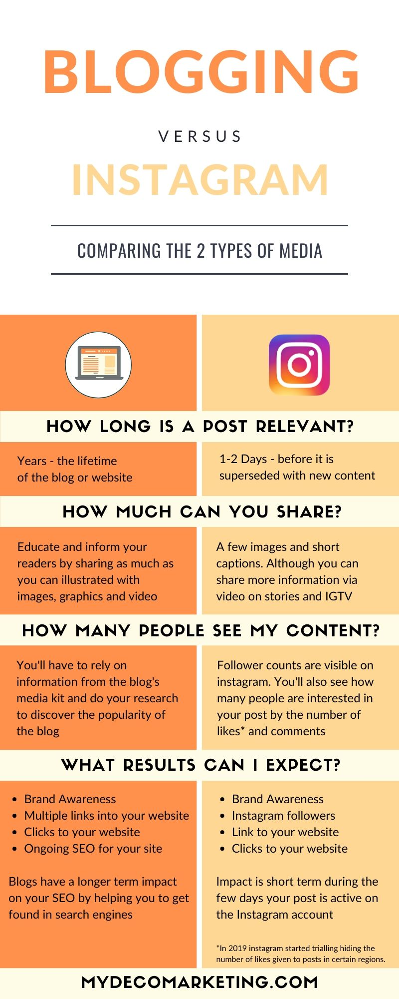 instagram or blog post which is best